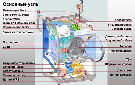 Устраняем утечку воды в стиральной машине